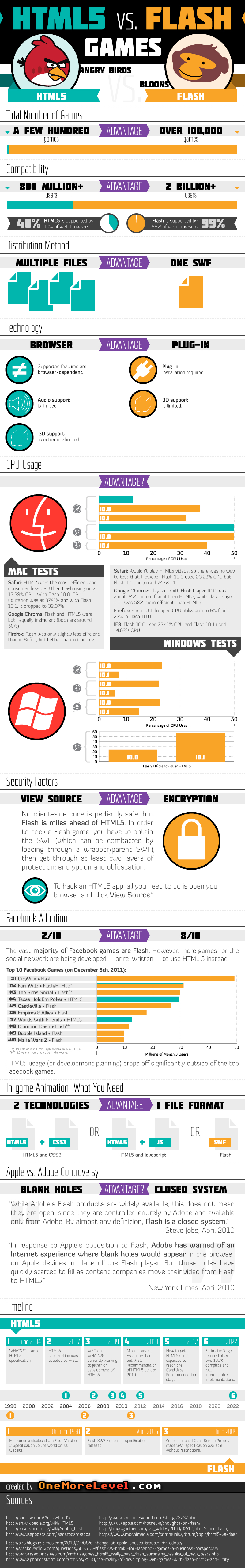 HTML5 is sexy, but Flash still rules when it comes to games [infographic]